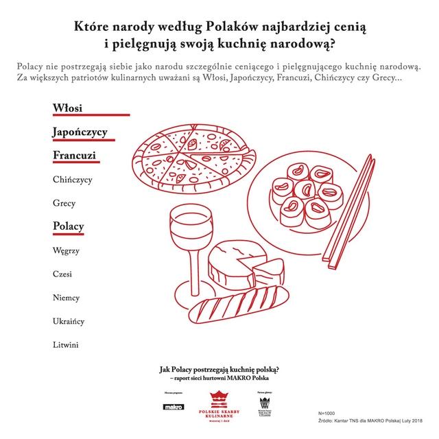 fot. Polskie Skarby Kulinarne