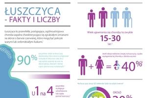 Łuszczyca - fakty i liczby [fot. dermafriendly.pl]