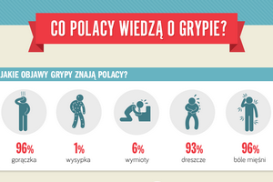 Polacy i grypa - ile wiemy? [fot. abcZdrowie.pl]